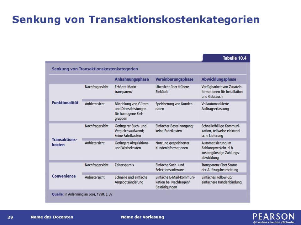 © Laudon /Laudon /Schoder Name des DozentenName der Vorlesung Senkung von Transaktionskostenkategorien 39