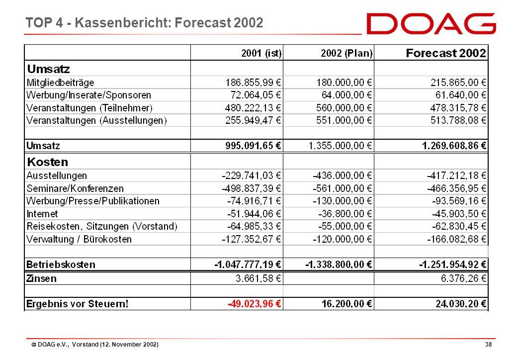  DOAG e.V., Vorstand (12. November 2002)38 TOP 4 - Kassenbericht: Forecast 2002