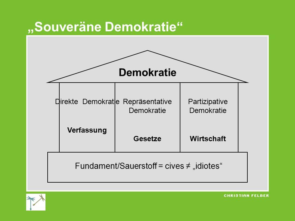 """""""Souveräne Demokratie Demokratie Fundament/Sauerstoff = cives ≠ """"idiotes Direkte Demokratie Verfassung Repräsentative Demokratie Gesetze Partizipative Demokratie Wirtschaft"""