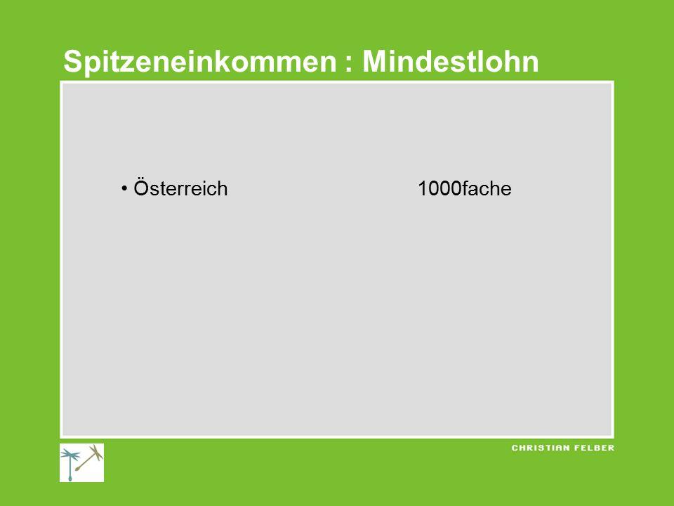 Österreich 1000fache Spitzeneinkommen : Mindestlohn