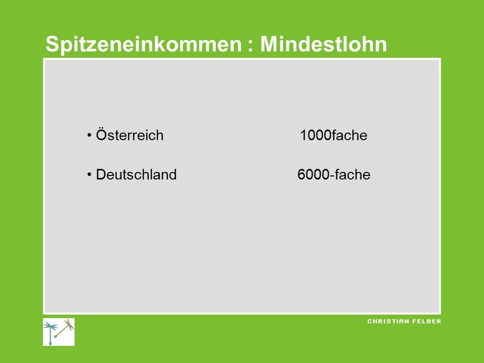Österreich 1000fache Deutschland 6000-fache Spitzeneinkommen : Mindestlohn