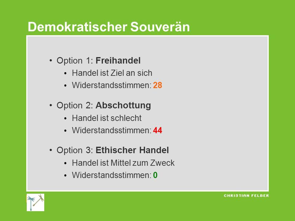 Demokratischer Souverän Option 1: Freihandel Handel ist Ziel an sich Widerstandsstimmen: 28 Option 2: Abschottung Handel ist schlecht Widerstandsstimm