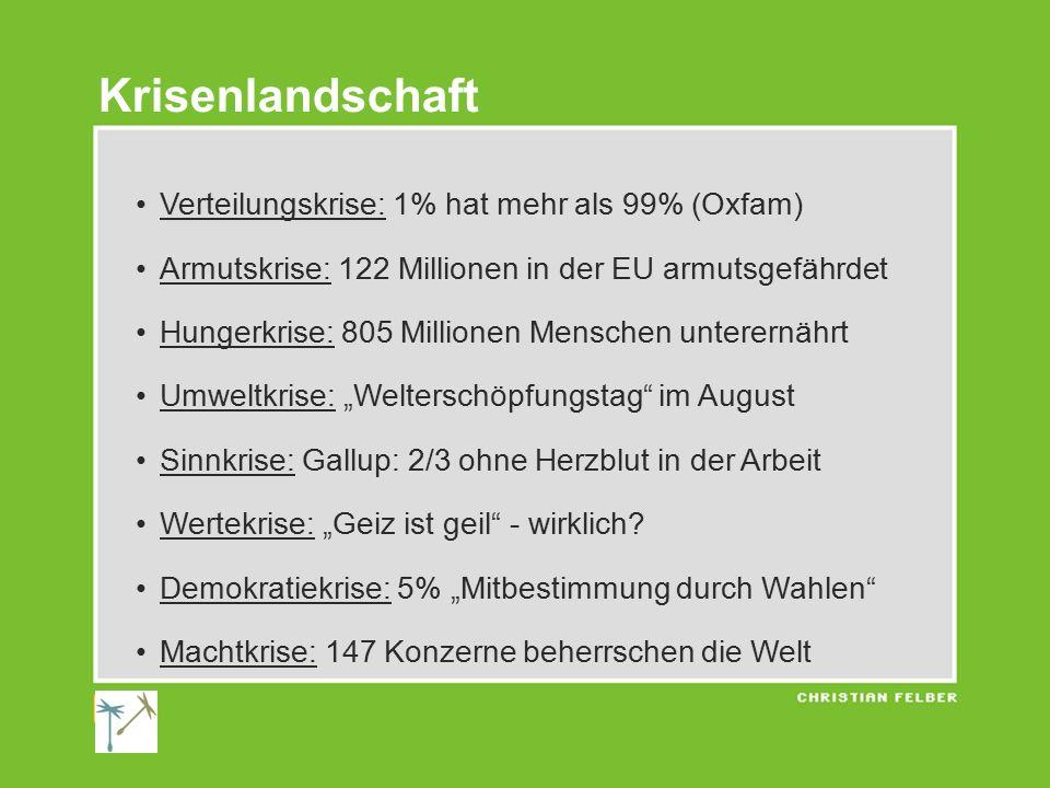 Verteilungskrise: 1% hat mehr als 99% (Oxfam) Armutskrise: 122 Millionen in der EU armutsgefährdet Hungerkrise: 805 Millionen Menschen unterernährt Um