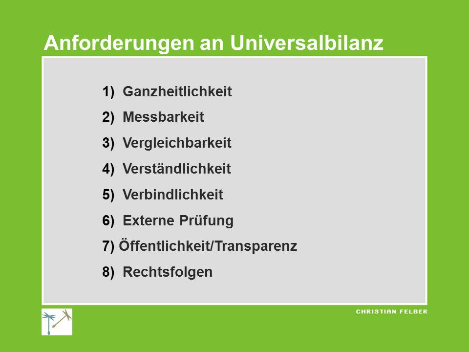 1) Ganzheitlichkeit 2) Messbarkeit 3) Vergleichbarkeit 4) Verständlichkeit 5) Verbindlichkeit 6) Externe Prüfung 7) Öffentlichkeit/Transparenz 8) Rechtsfolgen Anforderungen an Universalbilanz