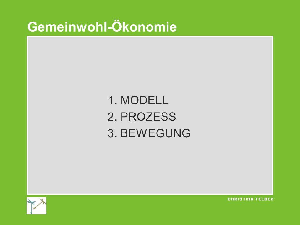 1. MODELL 2. PROZESS 3. BEWEGUNG Gemeinwohl-Ökonomie