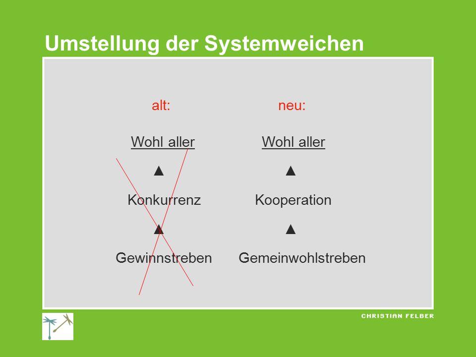 alt: neu: Wohl allerWohl aller ▲ ▲ Konkurrenz Kooperation ▲ ▲ Gewinnstreben Gemeinwohlstreben Umstellung der Systemweichen