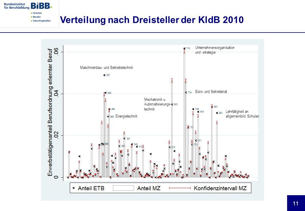 11 Verteilung nach Dreisteller der KldB 2010 Maschinenbau- und Betriebstechnik Energietechnik Mechatronik u.