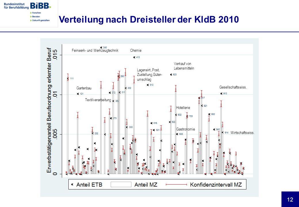 12 Verteilung nach Dreisteller der KldB 2010 Feinwerk- und Werkzeugtechnik Gartenbau Chemie Lagerwirt.,Post, Zustellung,Güter- umschlag Verkauf von Lebensmitteln Gesellschaftswiss.