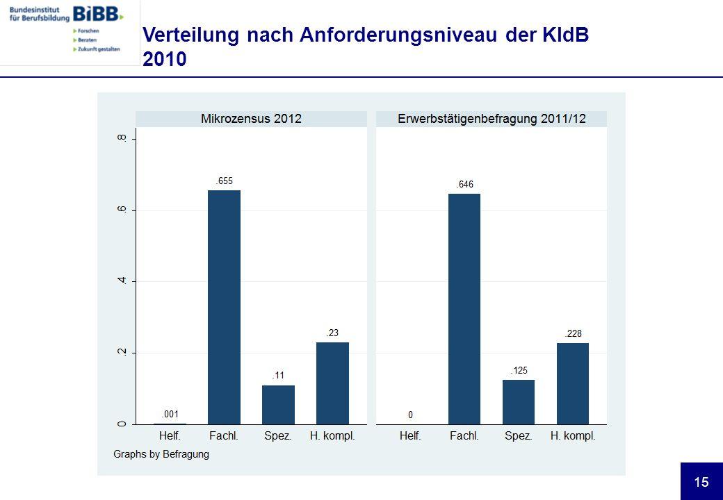 15 Verteilung nach Anforderungsniveau der KldB 2010