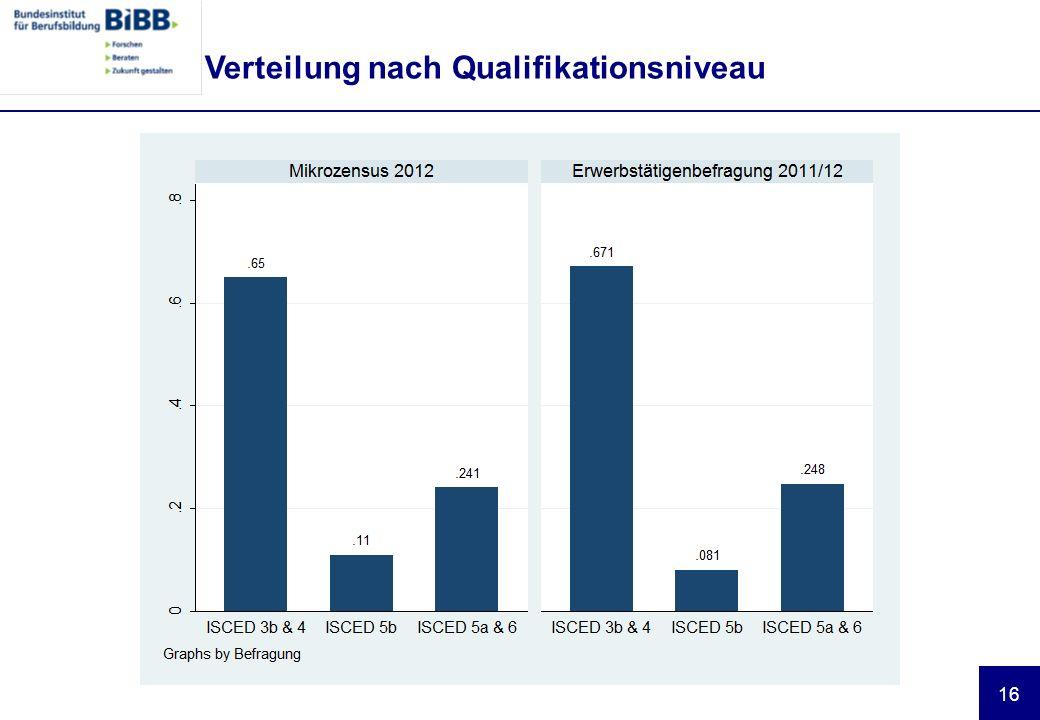16 Verteilung nach Qualifikationsniveau