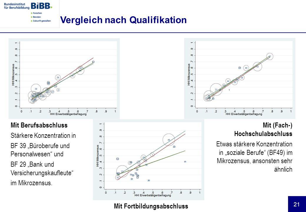 """21 Vergleich nach Qualifikation Mit Berufsabschluss Stärkere Konzentration in BF 39 """"Büroberufe und Personalwesen und BF 29 """"Bank und Versicherungskaufleute im Mikrozensus."""