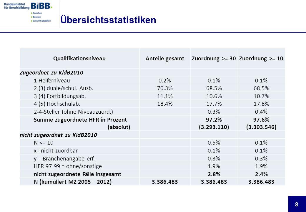 8 Übersichtsstatistiken QualifikationsniveauAnteile gesamtZuordnung >= 30Zuordnung >= 10 Zugeordnet zu KldB2010 1 Helferniveau0.2%0.1% 2 (3) duale/schul.