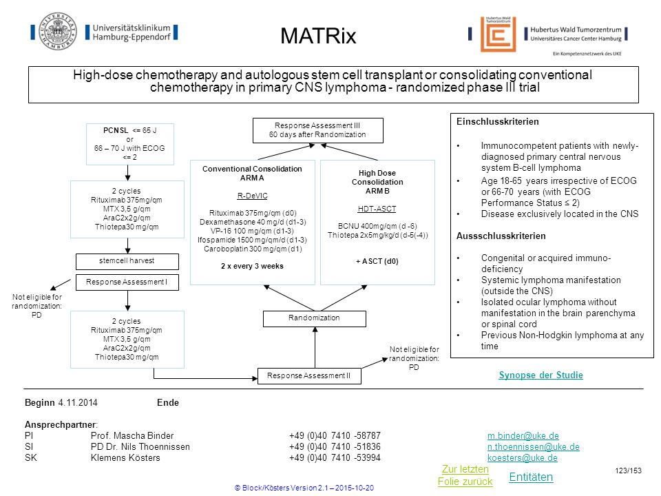 Entitäten Zur letzten Folie zurück MATRix High-dose chemotherapy and autologous stem cell transplant or consolidating conventional chemotherapy in pri