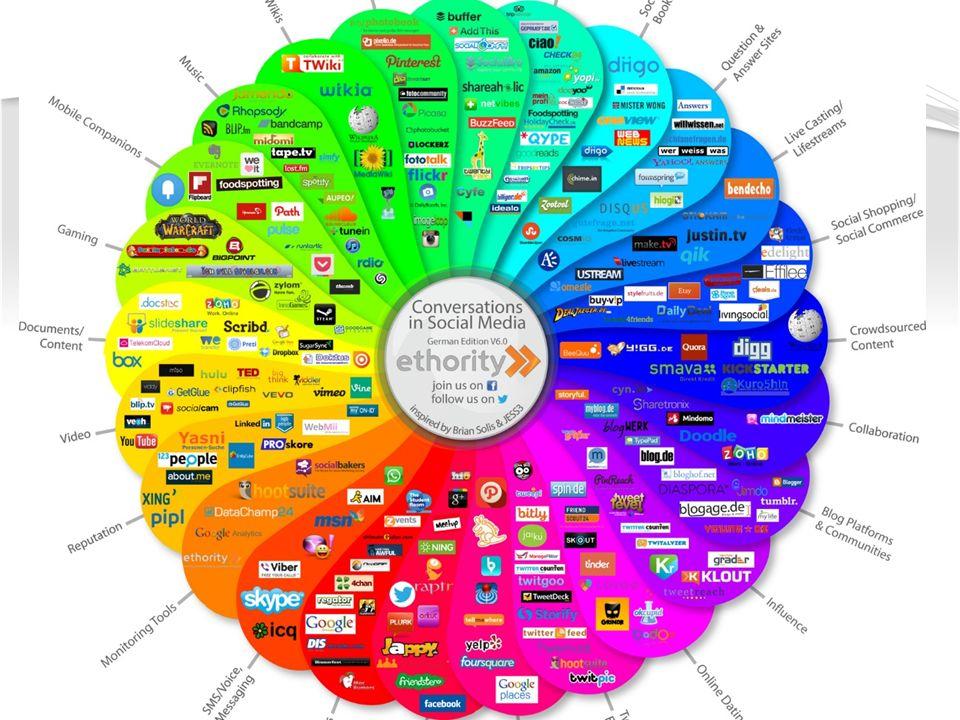 Social Media Strategie erforderlich.