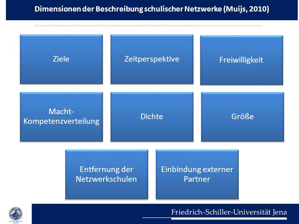 Dimensionen der Beschreibung schulischer Netzwerke (Muijs, 2010) ZieleZeitperspektive Freiwilligkeit Macht- Kompetenzverteilung DichteGröße Entfernung