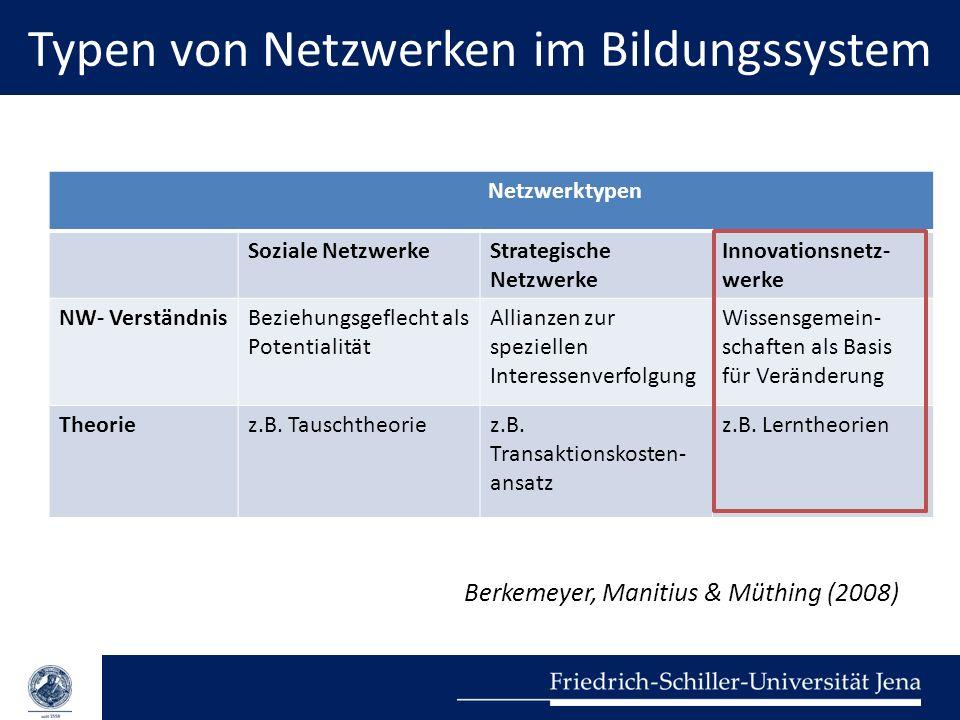 Typen von Netzwerken im Bildungssystem Berkemeyer, Manitius & Müthing (2008) Netzwerktypen Soziale NetzwerkeStrategische Netzwerke Innovationsnetz- we