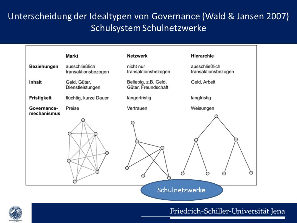 Unterscheidung der Idealtypen von Governance (Wald & Jansen 2007) Schulsystem Schulnetzwerke Herzlichen Dank für Ihre Aufmerksamkeit! Kontakt: nils.be
