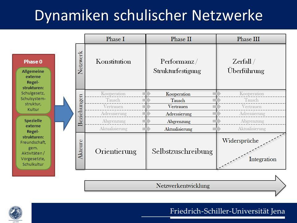 Dynamiken schulischer Netzwerke Phase 0 Allgemeine externe Regel- strukturen: Schulgesetz, Schulsystem- struktur, Kultur Spezielle externe Regel- stru