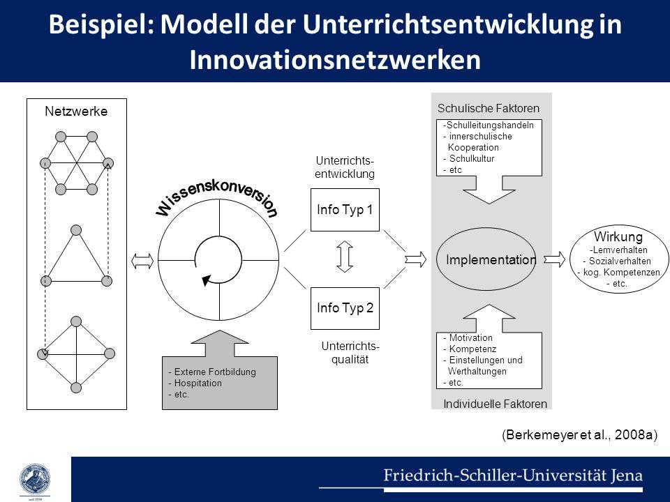 Beispiel: Modell der Unterrichtsentwicklung in Innovationsnetzwerken Implementation Netzwerke Info Typ 1 Info Typ 2 Unterrichts- entwicklung Unterrich