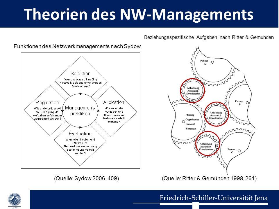Theorien des NW-Managements (Quelle: Sydow 2006, 409) Funktionen des Netzwerkmanagements nach Sydow (Quelle: Ritter & Gemünden 1998, 261) Beziehungssp