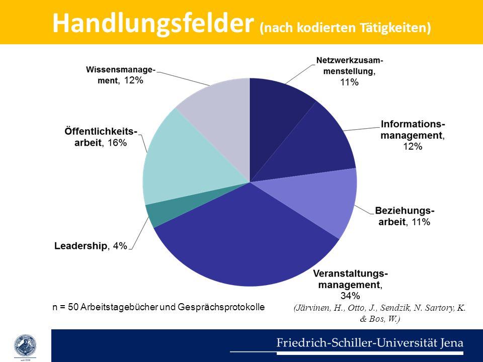 Handlungsfelder (nach kodierten Tätigkeiten) n = 50 Arbeitstagebücher und Gesprächsprotokolle (Järvinen, H., Otto, J., Sendzik, N. Sartory, K. & Bos,