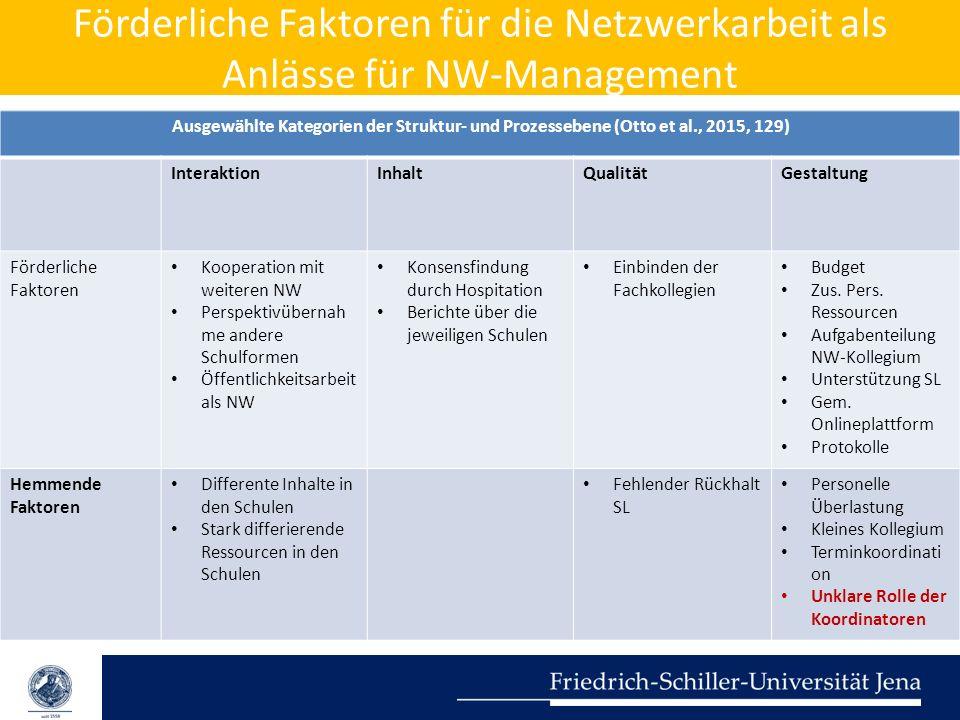 Förderliche Faktoren für die Netzwerkarbeit als Anlässe für NW-Management Ausgewählte Kategorien der Struktur- und Prozessebene (Otto et al., 2015, 12