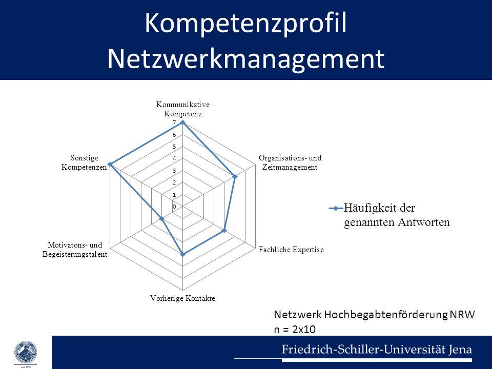 Kompetenzprofil Netzwerkmanagement Netzwerk Hochbegabtenförderung NRW n = 2x10