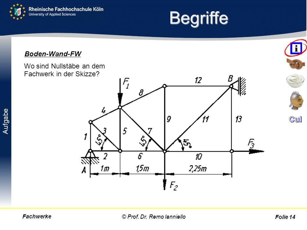 Aufgabe Begriffe Fachwerke© Prof. Dr. Remo Ianniello Folie 14 Wo sind Nullstäbe an dem Fachwerk in der Skizze? Boden-Wand-FW © Prof. Dr. Remo Ianniell