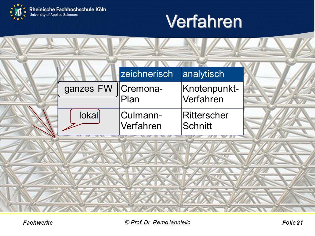 Verfahren Fachwerke © Prof. Dr. Remo Ianniello Folie 21 zeichnerischanalytisch ganzes FWCremona- Plan Knotenpunkt- Verfahren lokalCulmann- Verfahren R