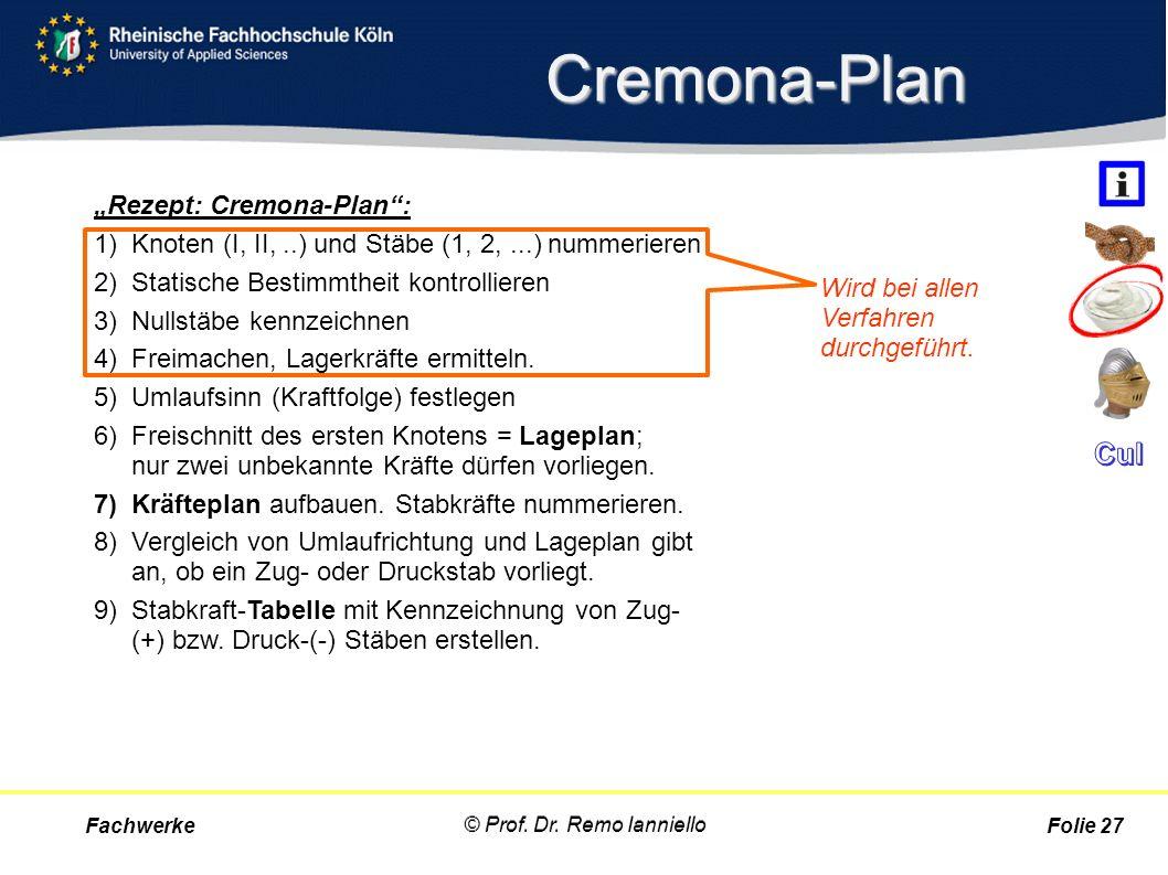 """Cremona-Plan """"Rezept: Cremona-Plan"""": 1)Knoten (I, II,..) und Stäbe (1, 2,...) nummerieren 2)Statische Bestimmtheit kontrollieren 3)Nullstäbe kennzeich"""