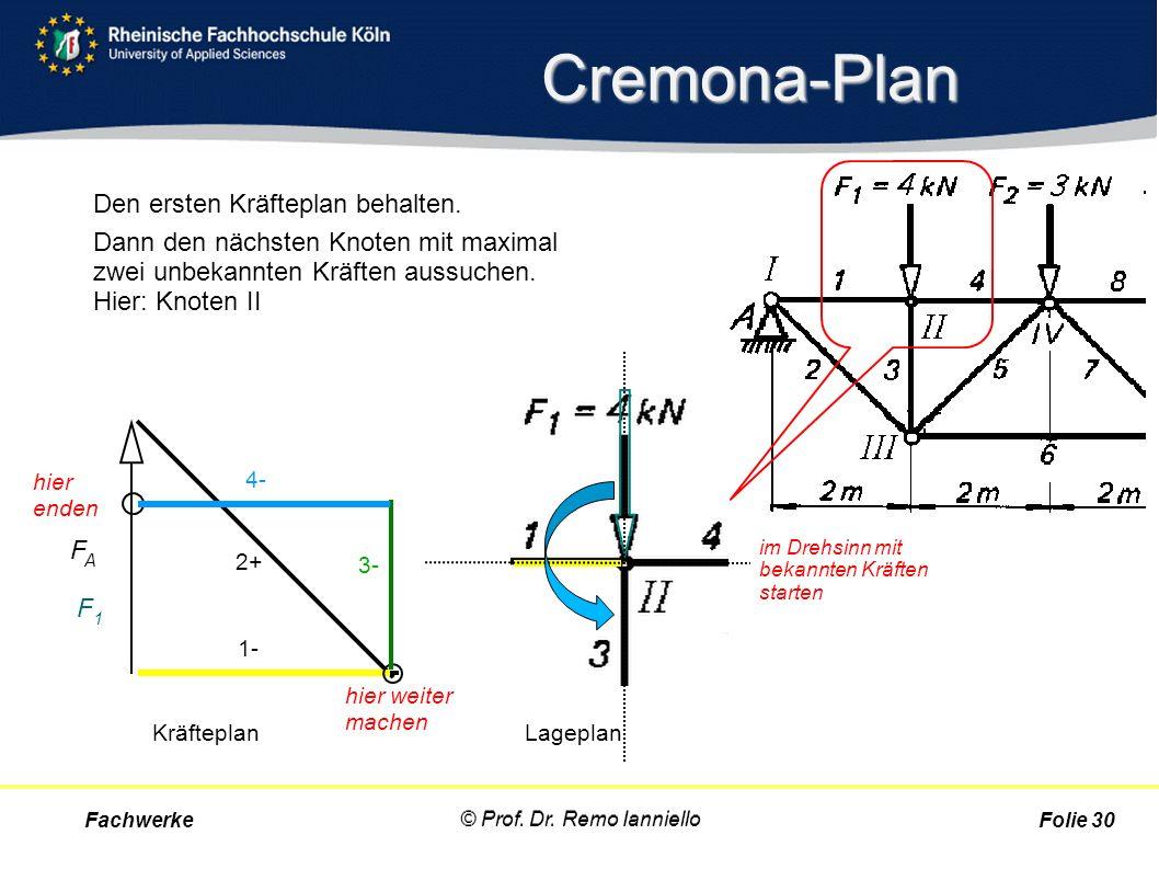 Cremona-Plan Den ersten Kräfteplan behalten. Dann den nächsten Knoten mit maximal zwei unbekannten Kräften aussuchen. Hier: Knoten II Fachwerke © Prof