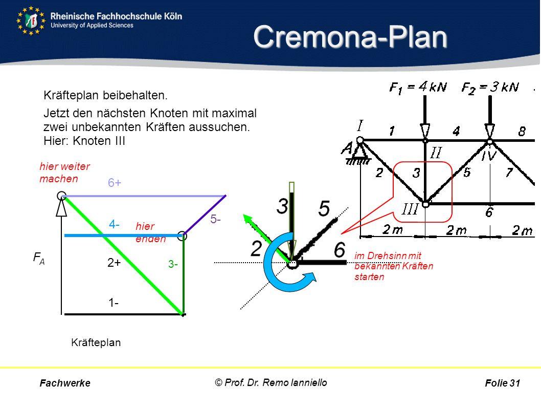 Cremona-Plan Kräfteplan beibehalten. Jetzt den nächsten Knoten mit maximal zwei unbekannten Kräften aussuchen. Hier: Knoten III Fachwerke © Prof. Dr.