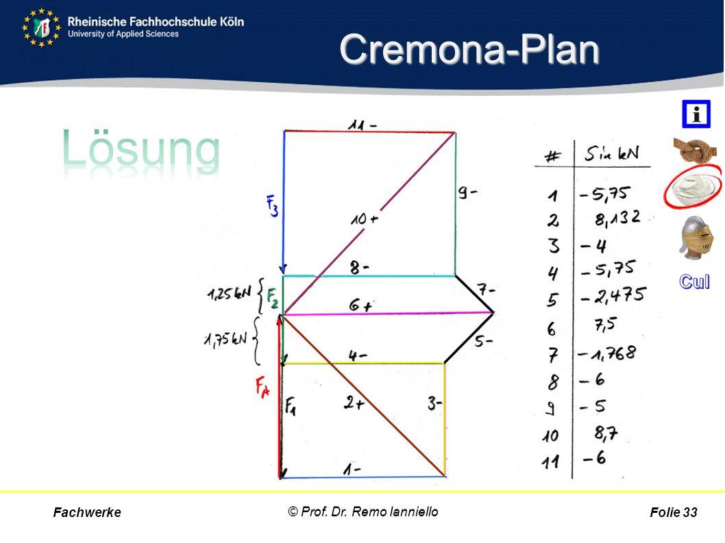Cremona-Plan Fachwerke © Prof. Dr. Remo Ianniello Folie 33 © Prof. Dr. Remo Ianniello