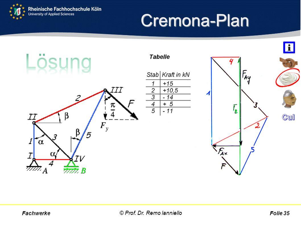 Cremona-Plan Fachwerke © Prof. Dr. Remo Ianniello Folie 35 © Prof. Dr. Remo Ianniello