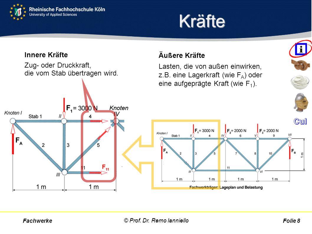 Cremona-Plan 1)Stäbe und Knoten sind nummeriert.2)Das Fachwerk ist statisch bestimmt.