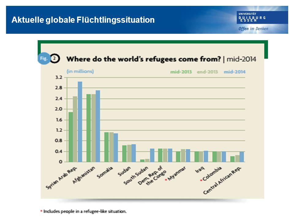 Globale Problemlagen