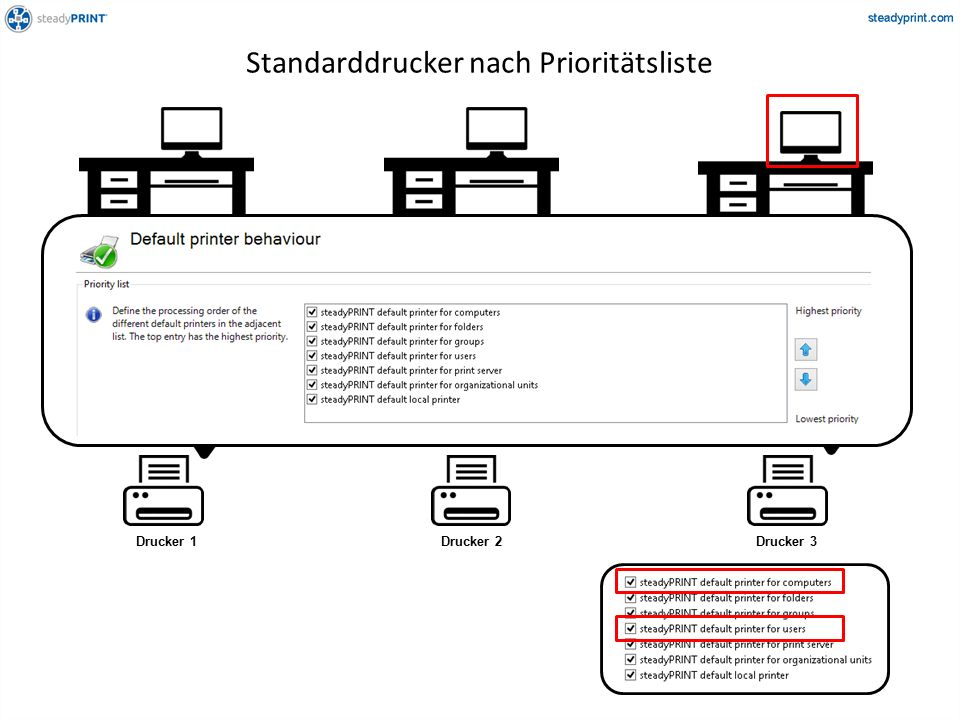 Herr Maier Arbeitsplatz AArbeitsplatz BZentrale Drucker 1Drucker 2Drucker 3 Standarddrucker nach Prioritätsliste