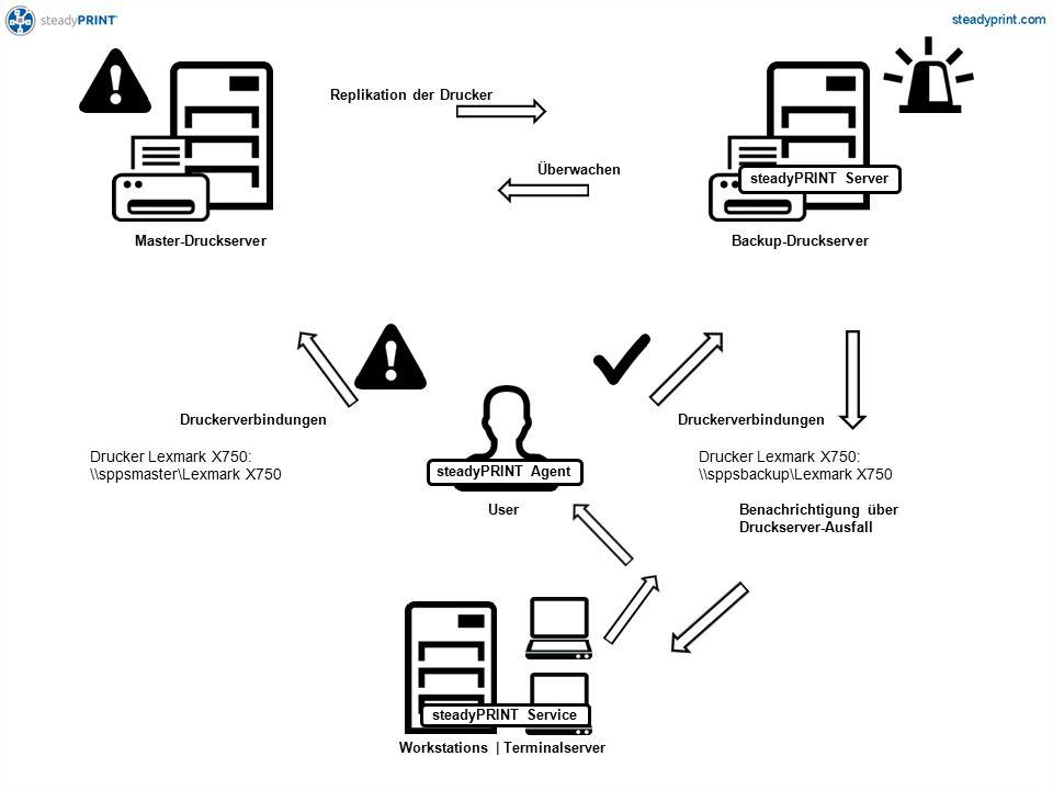 Master-DruckserverBackup-Druckserver Replikation der Drucker Überwachen User Workstations | Terminalserver Benachrichtigung über Druckserver-Ausfall Druckerverbindungen Drucker Lexmark X750: \sppsmaster\Lexmark X750 Drucker Lexmark X750: \sppsbackup\Lexmark X750 steadyPRINT Agent steadyPRINT Server steadyPRINT Service