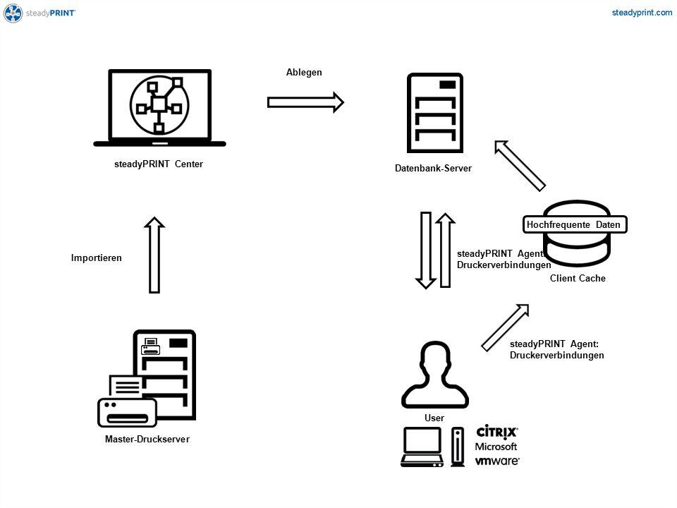 Unterstützte Druckserver-Plattformen