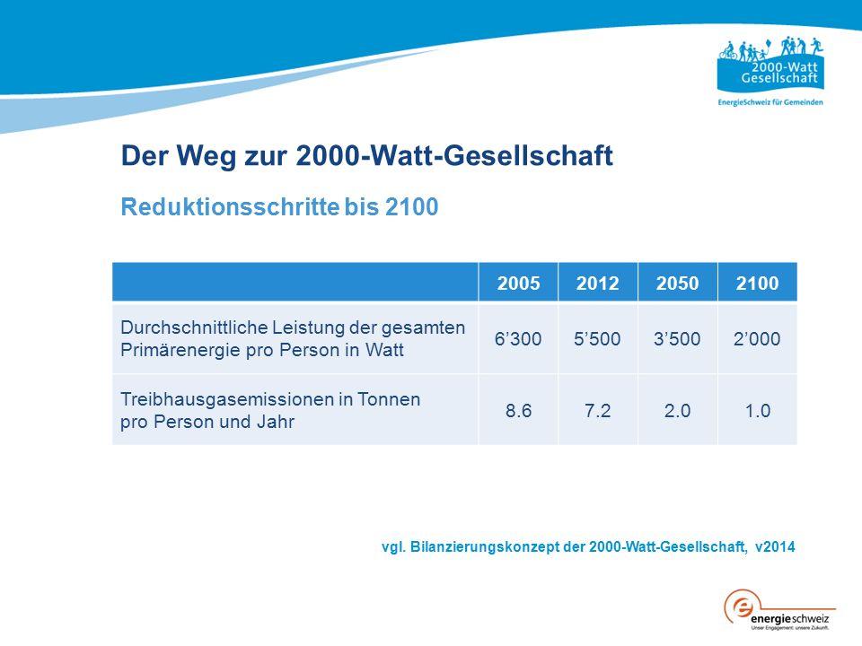 Der Weg zur 2000-Watt-Gesellschaft Reduktionsschritte bis 2100 Ist- und Zielwerte 2005201220502100 Durchschnittliche Leistung der gesamten Primärenergie pro Person in Watt 6'3005'5003'5002'000 Treibhausgasemissionen in Tonnen pro Person und Jahr 8.67.22.01.0 vgl.