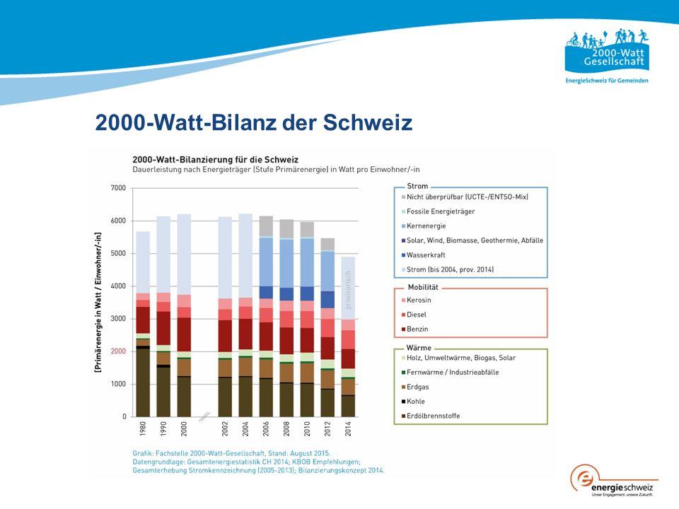 2000-Watt-Bilanz der Schweiz