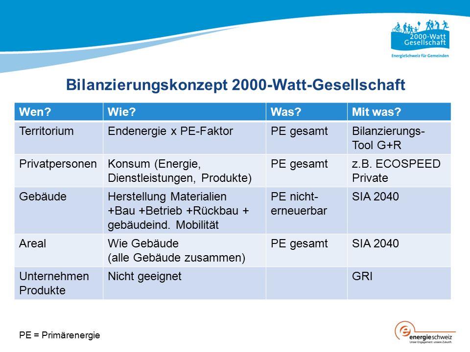 Bilanzierungskonzept 2000-Watt-Gesellschaft Wen?Wie?Was?Mit was? TerritoriumEndenergie x PE-FaktorPE gesamtBilanzierungs- Tool G+R PrivatpersonenKonsu