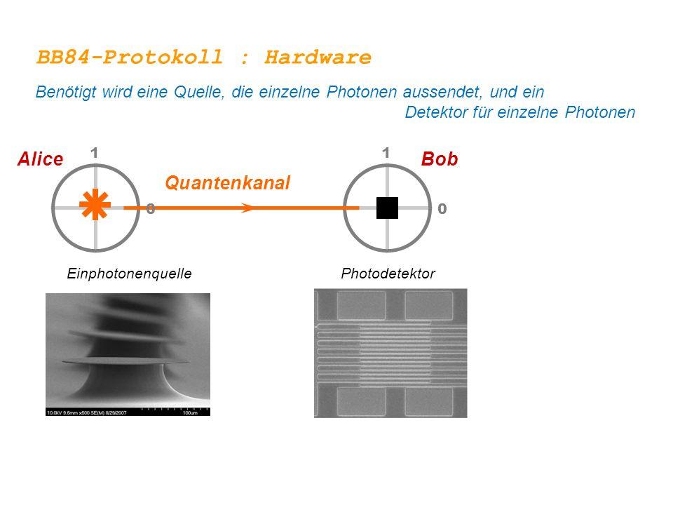 0 BobAlice 1 0 1 1 0 1 0 Quantenkanal EinphotonenquellePhotodetektor BB84-Protokoll : Hardware Benötigt wird eine Quelle, die einzelne Photonen aussen