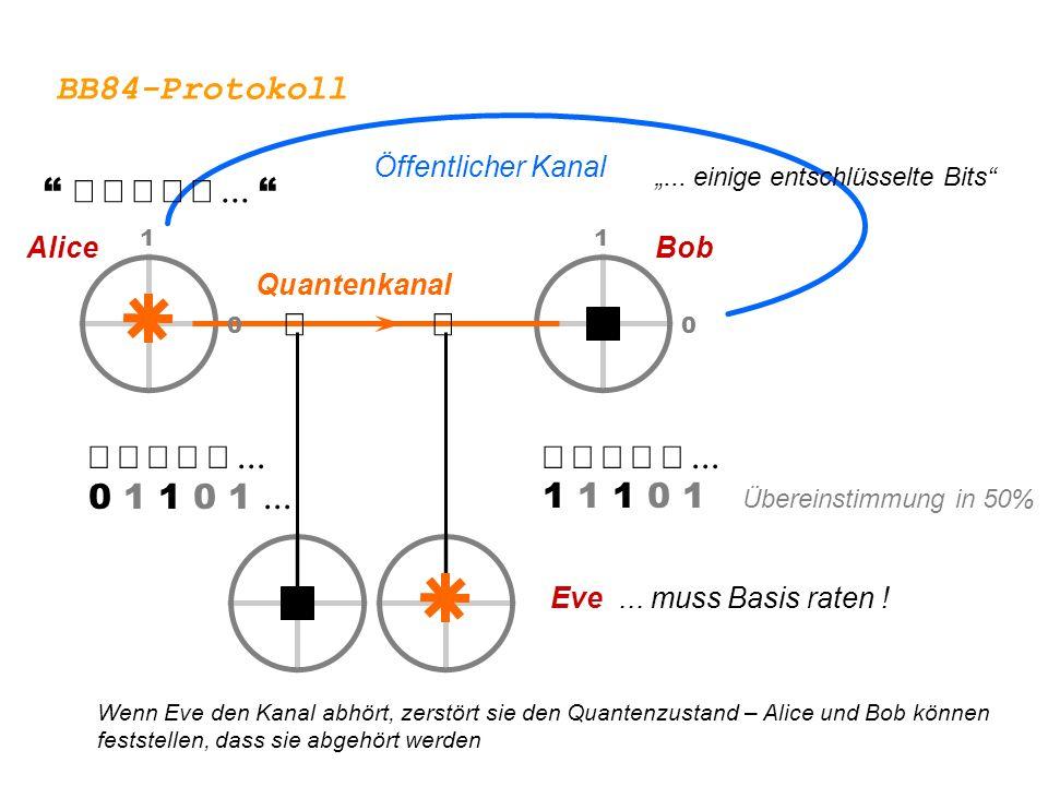 0 1 0 1 1 0 1 0  Eve... muss Basis raten !  0 1 1 0 1   1 1 1 0 1 Übereinstimmung in 50% BobAlice Quantenkanal Öffentli