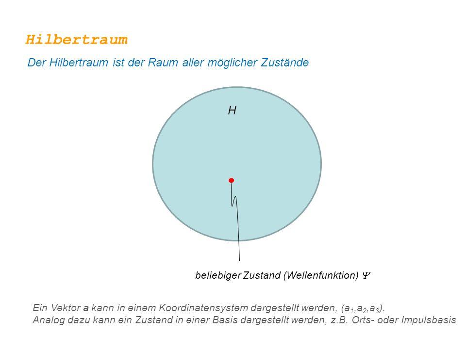 Hilbertraum Der Hilbertraum ist der Raum aller möglicher Zustände H beliebiger Zustand (Wellenfunktion)  Ein Vektor a kann in einem Koordinatensystem