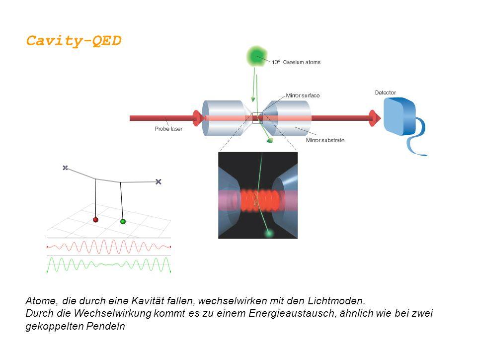 Cavity-QED Atome, die durch eine Kavität fallen, wechselwirken mit den Lichtmoden. Durch die Wechselwirkung kommt es zu einem Energieaustausch, ähnlic