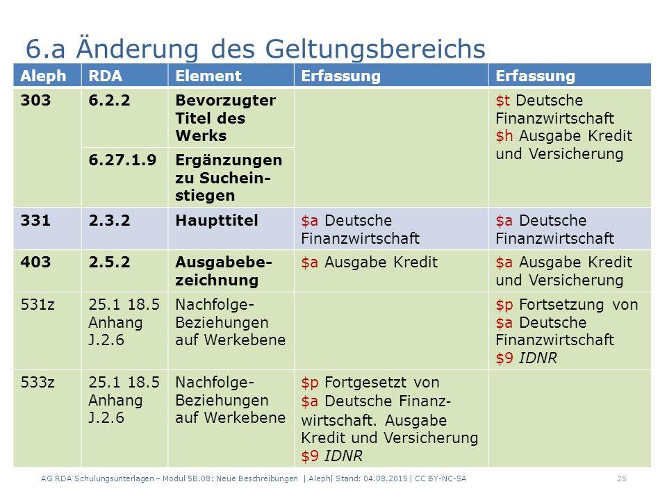 AG RDA Schulungsunterlagen – Modul 5B.08: Neue Beschreibungen | Aleph| Stand: 04.08.2015 | CC BY-NC-SA25 6.a Änderung des Geltungsbereichs AlephRDAElementErfassung 3036.2.2Bevorzugter Titel des Werks $t Deutsche Finanzwirtschaft $h Ausgabe Kredit und Versicherung 6.27.1.9Ergänzungen zu Suchein- stiegen 3312.3.2Haupttitel$a Deutsche Finanzwirtschaft 4032.5.2Ausgabebe- zeichnung $a Ausgabe Kredit$a Ausgabe Kredit und Versicherung 531z25.1 18.5 Anhang J.2.6 Nachfolge- Beziehungen auf Werkebene $p Fortsetzung von $a Deutsche Finanzwirtschaft $9 IDNR 533z25.1 18.5 Anhang J.2.6 Nachfolge- Beziehungen auf Werkebene $p Fortgesetzt von $a Deutsche Finanz  wirtschaft.