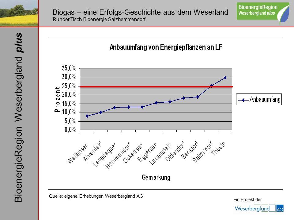 Biogas – eine Erfolgs-Geschichte aus dem Weserland Runder Tisch Bioenergie Salzhemmendorf Ein Projekt der BioenergieRegion Weserbergland plus Quelle: eigene Erhebungen Weserbergland AG