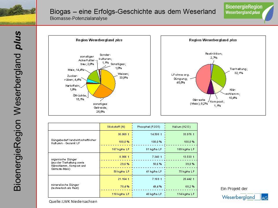 Biogas – eine Erfolgs-Geschichte aus dem Weserland Biomasse-Potenzialanalyse Ein Projekt der BioenergieRegion Weserbergland plus Quelle: LWK Niedersac