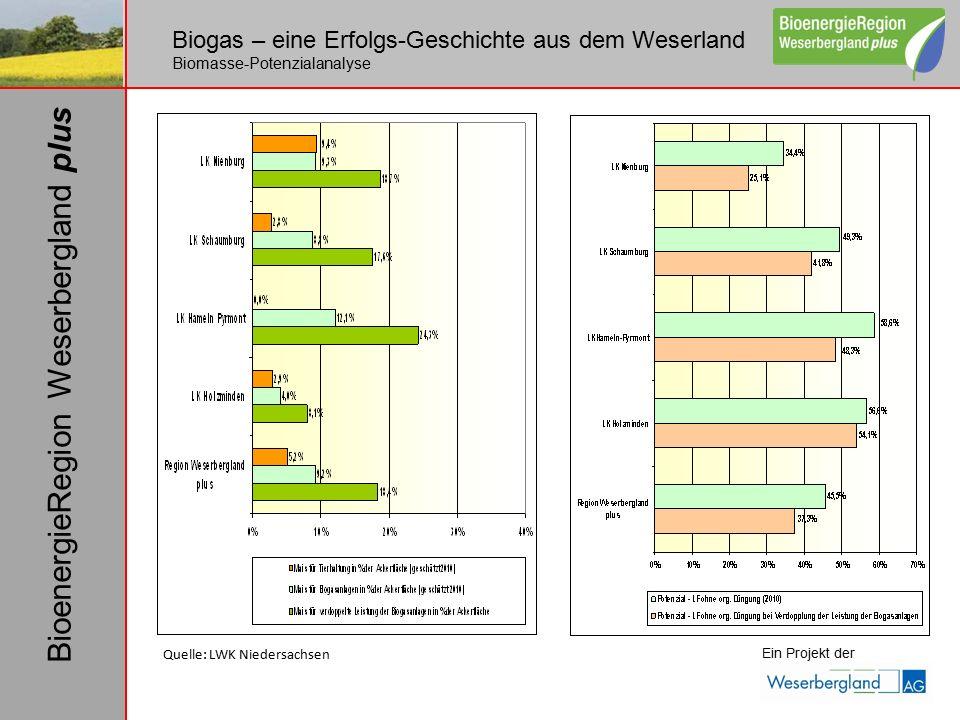 Biogas – eine Erfolgs-Geschichte aus dem Weserland Biomasse-Potenzialanalyse Quelle: LWK Niedersachsen Ein Projekt der BioenergieRegion Weserbergland plus